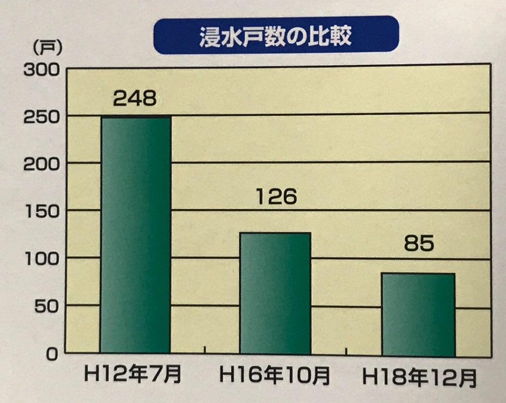浸水戸数の比較