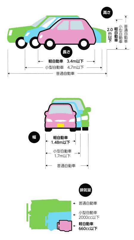 軽自動車の規格